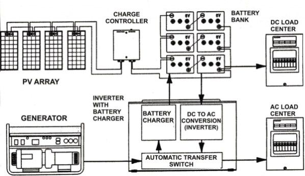 the most incredible and interesting off grid solar wiring diagram  dc loads solar wiring diagrams #15