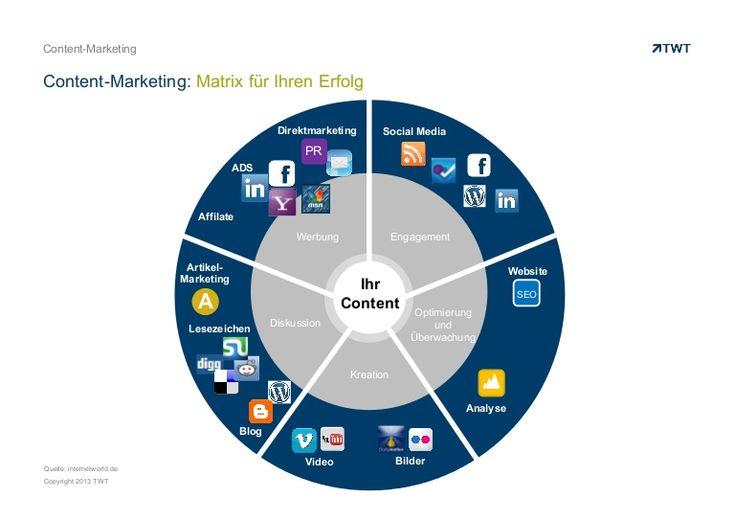 contentmarketing-matrix-fur-ihren-erfolg by TWT Interactive via Slideshare