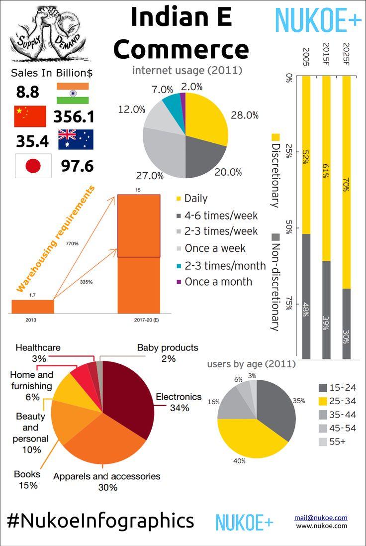 Indian E commerce Scene in india present & future infographic #NukoeInfographics
