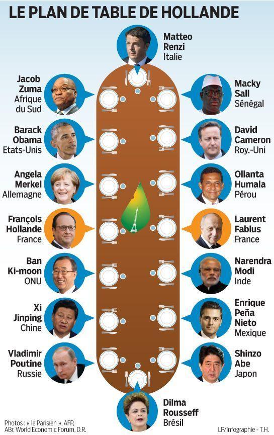 « Accueillir au même endroit et au même moment 150 chefs d'Etat et de gouvernement (NDLR.170 couverts en tout, en comptant ONG et ministres français), c'est du jamais-vu en France ». Laurent Stéfanini, chef du protocole de l'Elysée, le reconnaît : ce...