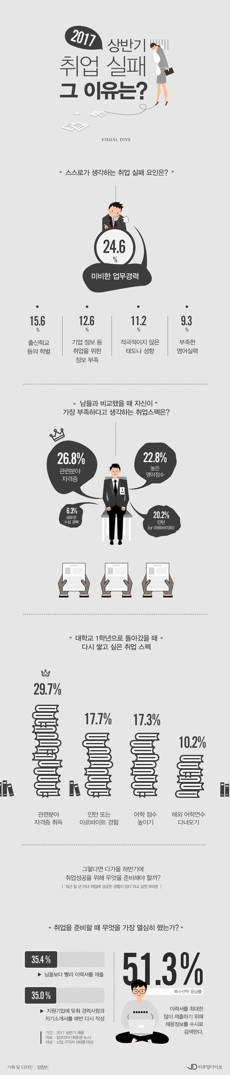 """""""2017 상반기 취업실패 이유는 무엇일까?"""" [인포그래픽] #job / #Infographic ⓒ 비주얼다이브 무단 복사·전재·재배포 금지"""