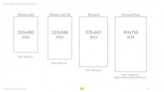 iPhone Screen Sizes.001