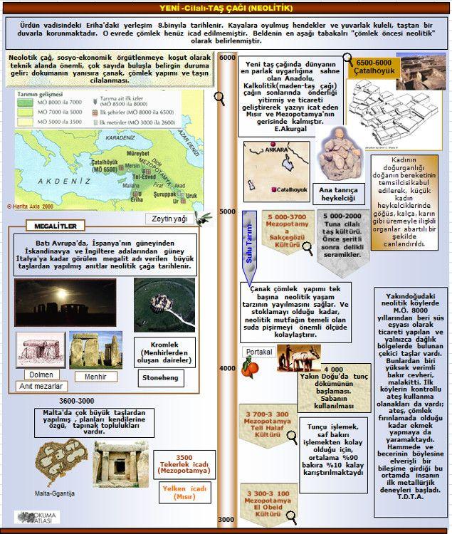 """Uygarlığın İlk Adımları: Neolitik Çağ Uygarlık tarihinin """"kırılma noktaları"""" olarak da bilinen, hızlı değişimlerin yaşandığı dönemler..."""
