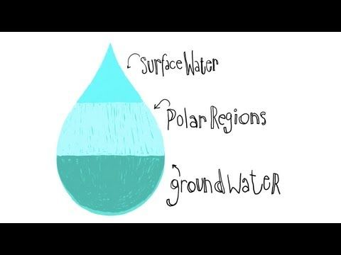 Where we get our fresh water? - Fresh water accounts for only 2.5% of Earth's water, yet it is vital for human civilization. What are our sources of fresh water? In the first of a two part series on fresh water, Christiana Z. Peppard breaks the numbers down and discusses who is using it and to what ends.    Lesson by Christiana Z. Peppard, animation by Jeremy Collins.
