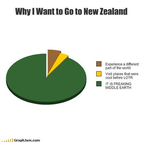 Why I want to go to New Zealand