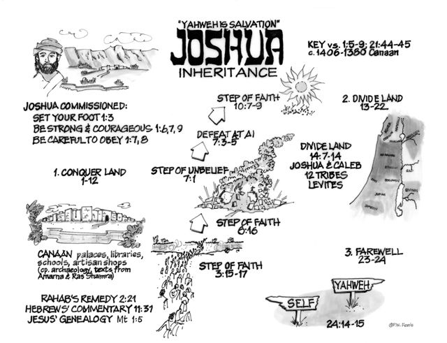 book of joshua summary pdf