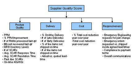 Metrics suppscorecard 430 218 pmo qms for Supplier kpi template