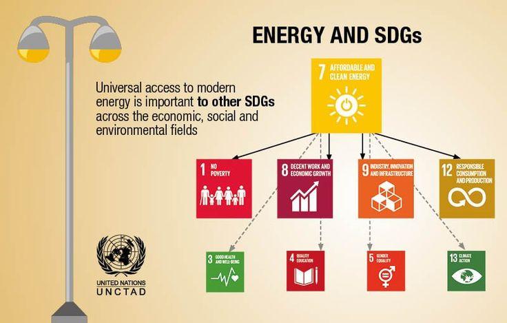 El acceso universal a la energía moderna (ODS 7) es importante para otros Objetivos de Desarrollo Sostenible (ODS) de la Agenda 2030 en los ámbitos económico, social y ambiental.