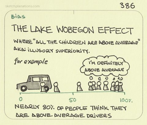 """The Lake Wobegon Effect. Where """"all the children are above average."""" From the intro by Garrison Keillor to the News from Lake Wobegon on the radio show A Prairie Home Companion. Also known as illusory superiority. From the popular studies where, for..."""