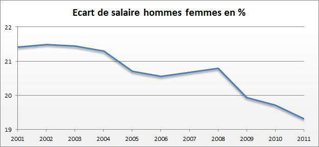 Le salaire brut moyen s'élève à 2830euros par mois
