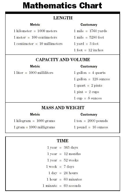 mathematics chart for 4th grade | math chart