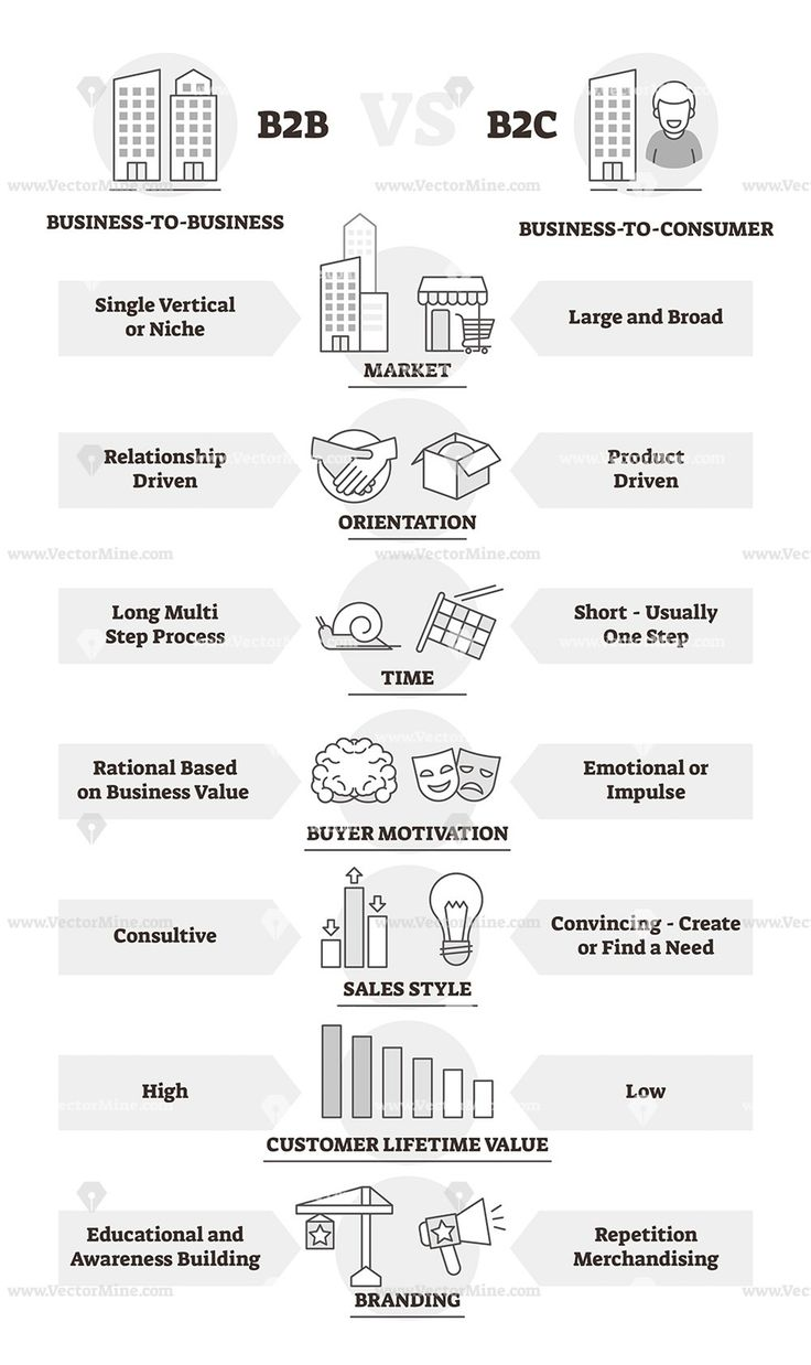 B2B and B2C business model comparison outline diagram