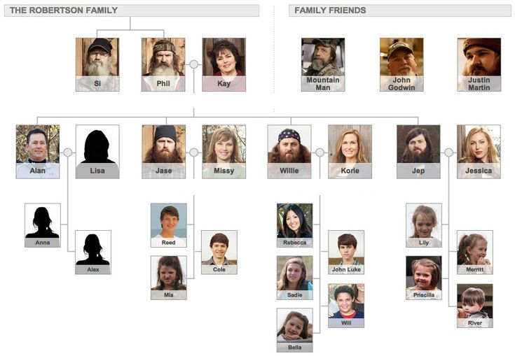 Duck Dynasty Robertson's without Beards | Duck Dynasty' Lures a Growing Audience on A | ENTERTAINMENT ...
