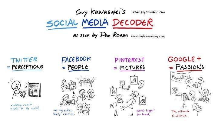 Social Media Decoder