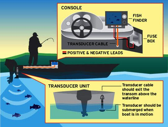23 best fishing tips images on pinterest fishing tips  fish finder and walleye fishing tips Garmin Depth Finder 2 Garmin Depth Finder Instruction Manuals