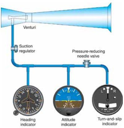 Instrument Flying Handbook. Figure 3-27, A venturi tube system that provides necessary vacuum to operate key instruments