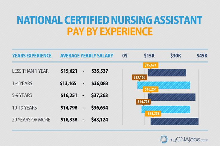 Best Paying Jobs For A Certified Nursing Assistant - http://www.cnaexcel.com/cna-job/best-paying/