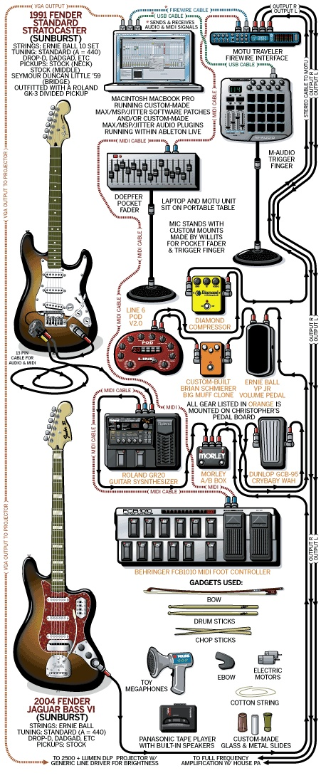 guitar rig how to connect guitar to computer