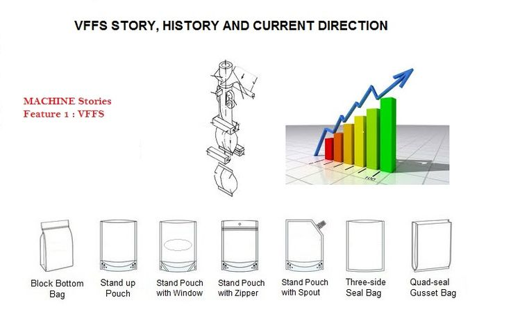 Machine Stories, VFFS History and current market