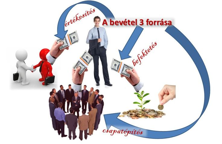 3 lehetőség online pénzkeresetre 1 cégen belül. Nincs havi díj, éves díj, sem tagdíj. Naponta kiveheted a megtermelt pénzed. http://zstnet.com/go/bp1