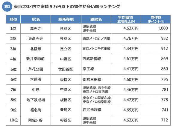 【表1】東京都23区内駅の家賃相場安い駅ランキング(※物件数ポイント:1位の物件数を1000としてポイント数を算出。実際の物件数をあらわすものではありません)