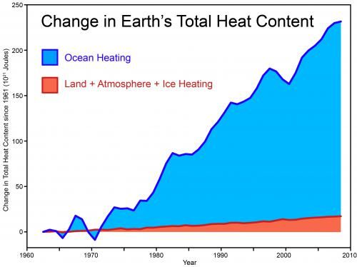 While the atmosphere has warmed, a lot more heat has ended up in the oceans over the past few decades. From data published in this 2011 study: http://www.agu.org/pubs/crossref/2011/2011GL048794.shtml