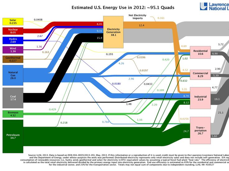sankey diagram for solar power golf cart insurance 86 best amazing images on pinterest | info graphics, infographic and infographics