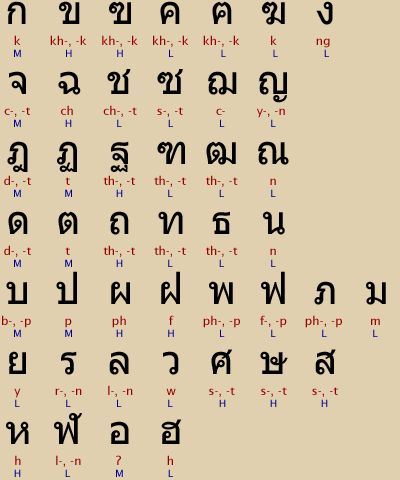 Learn the Thai Alphabet in Minutes!