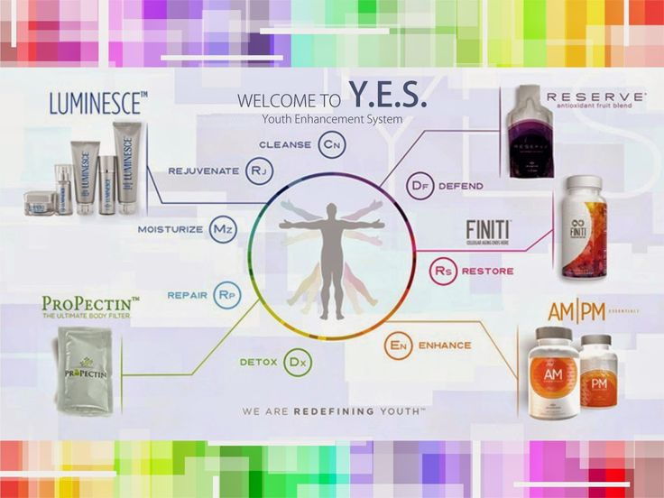 We call our collection of products the Youth Enhancement System, or Y.E.S. Y.E.S. was carefully developed to combine powerful benefits into a synergistic system of skincare and supplements you won't find elsewhere.  Y.E.S. keeps you young in six vital ways: Click on source to see