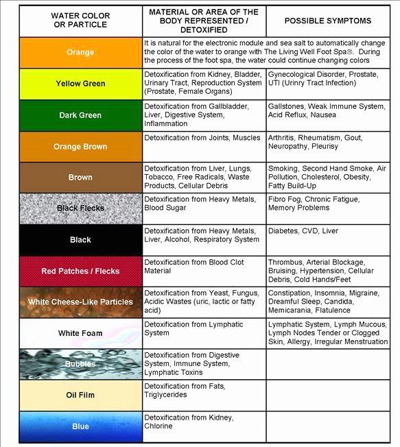 Detox Chart Detox Color Chart Detox Machine Color Chart Aqua Chi Detox Color Chart Detox Foot Spa Color Chart Detox Foot Detox Bath Foot Detox Ionic Foot Detox