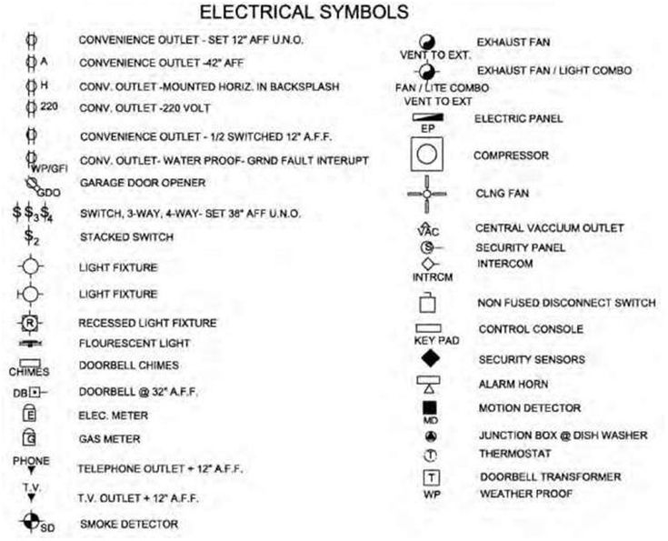 Blueprint The Meaning of Symbols Construction 53 in