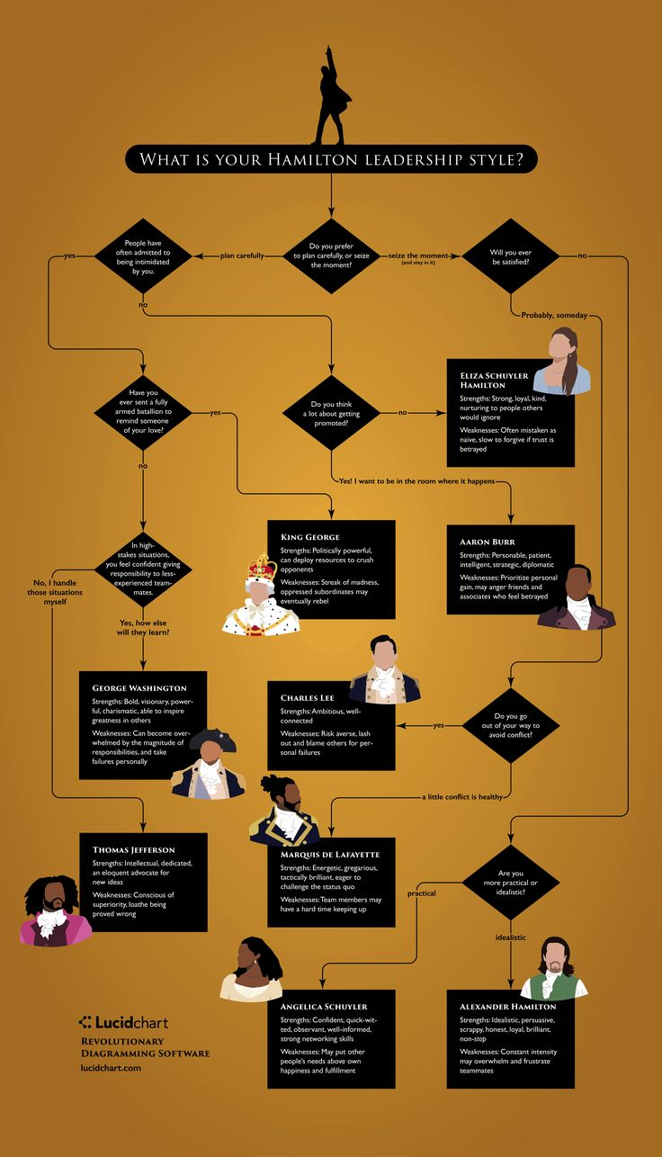 When it comes to leadership styles, where better to find inspiration than the founding fathers (and mothers) of the hip-hop musical Hamilton? Follow this flowchart to discover your Hamilton leadership type and read up on your strengths and weaknesses in a team setting.