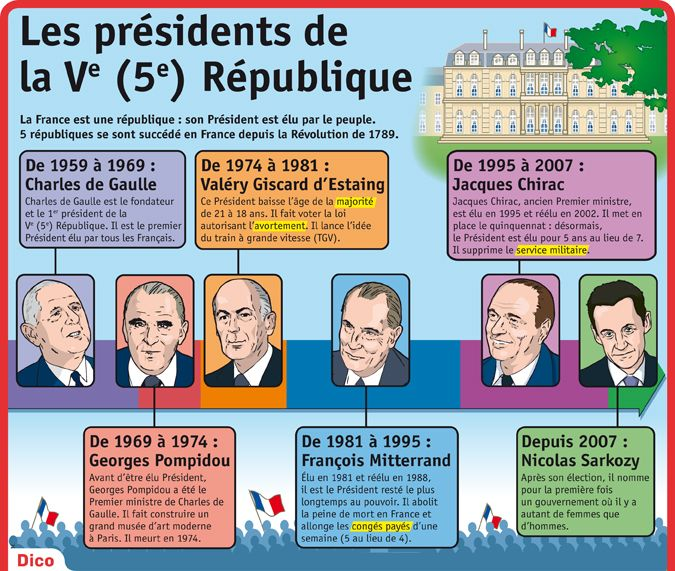 Fiche exposés : Les présidents de la V République