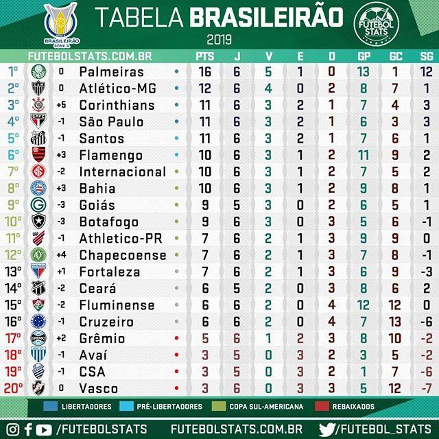 Pin Em Campeonato Brasileiro