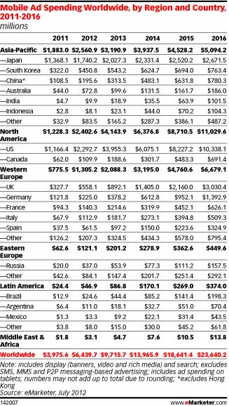 Mobile ad spending worldwide- 2011-2012