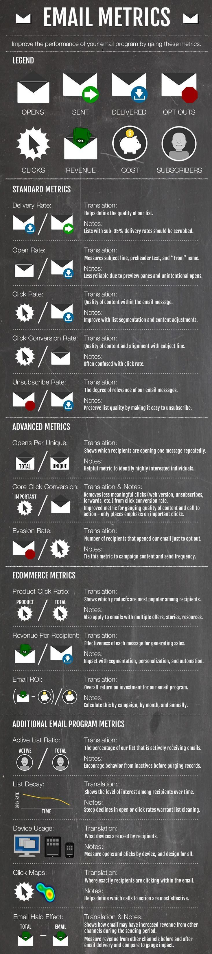 https://social-media-strategy-template.blogspot.com/ #DigitalMedia Email Metrics #emailmarketing #infographic