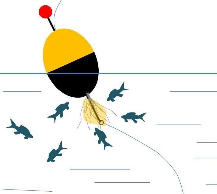 Поплавок на щуку для привлечения малька  Обычная поплавочная снасть на щуку работает по следующему принципу: насаженный живец создает судорожные движения, всем своим видом и поведением подает сигналы, что он ослаблен, травмирован и не может спрятаться в укрытие. Хищница улавливает эти сигналы и «подходит» к приманке. А дальше — щука или атакует живца, или нет.  Бывают такие дни и водоемы, где численность щуки не так велика, поэтому можно с поплавком простоять или обойти достаточно…
