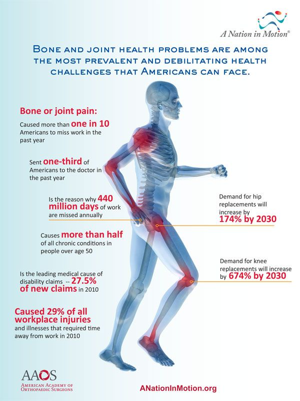 Pin On Joint Health