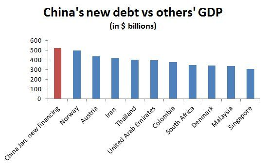 China Created More Debt In January Than The GDP Of Norway, Austria Or The UAE | Zero Hedge