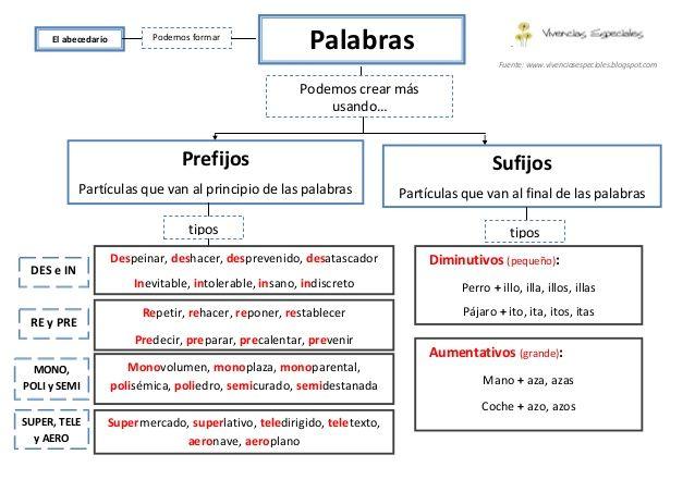 Prefijos y sufijos pdf