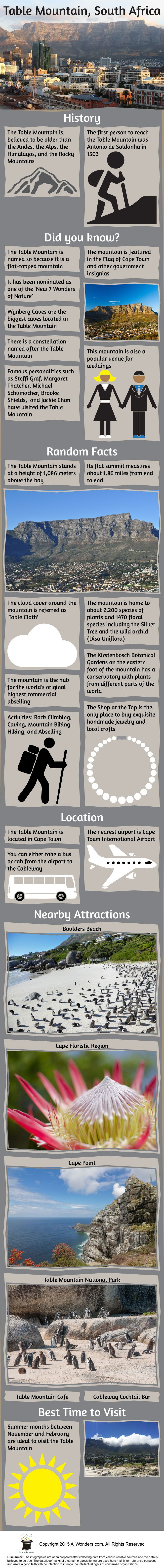 Infographic showing facts and information about the Table Mountain. Know about its location, best time to go, nearby attractions etc. with this infographic.