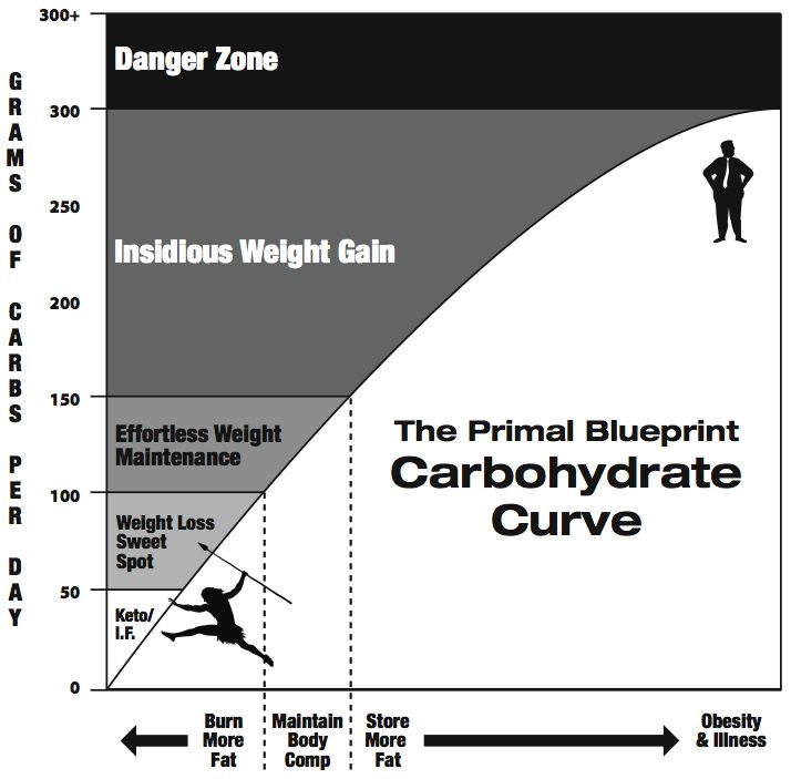 Carb curve (daily carb amounts)  0-50g=Weight loss  51-150g=weight maintenance  151-300=weight gain  301+=obesity