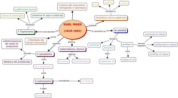 IL pensiero di Marx come analisi globale della società e della storia: mappa concettuale realizzata con Cmaps