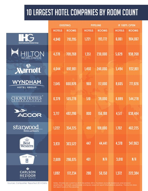 "[infographic] ""10 largest Hotel companies by room count as ..."