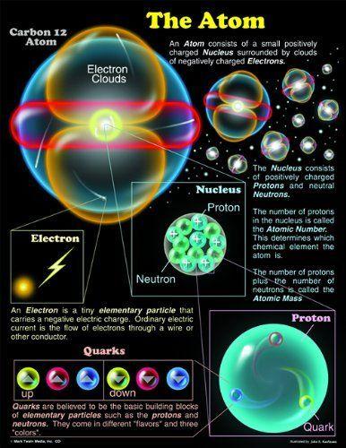SCIENCE- Carson Dellosa Mark Twain The Atom Chart