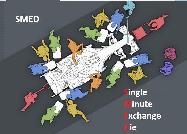 87 Best SMED Single Minute Exchange Of Die Images On