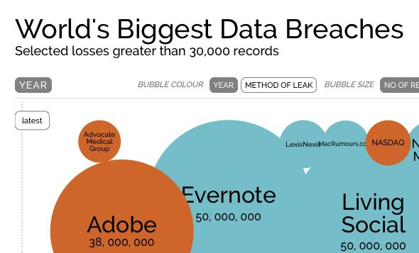 Interactive Data Visualization Examples + Tools | #dataviz ...