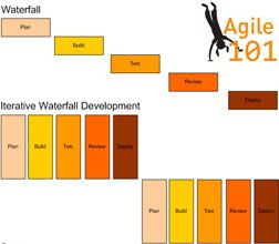 Pinterest the world s catalog of ideas for Difference between agile and waterfall model