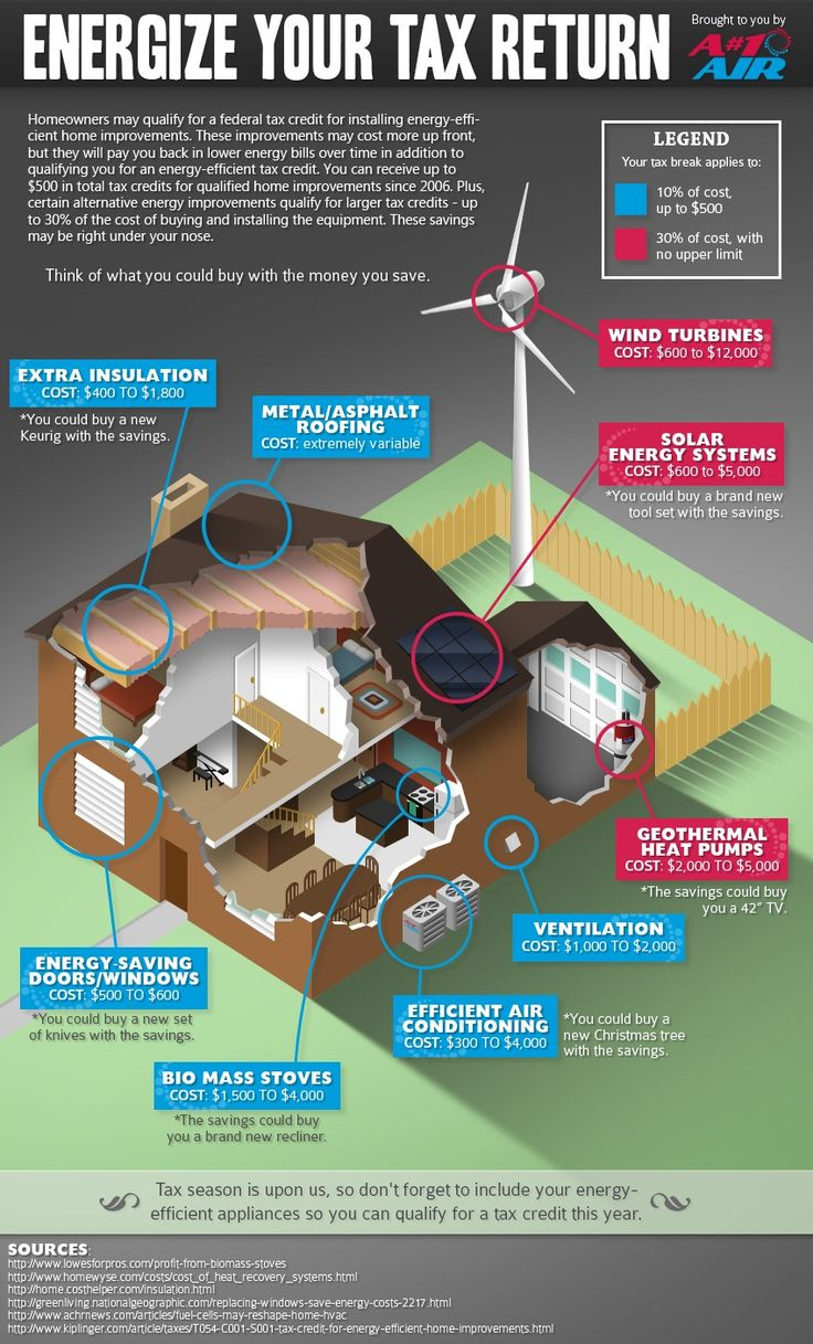 Today There Are All Sorts Of Different Systems You Can Have Installed In  Order To Green Your Home And Make It More Energy And Water Efficient, But U2026