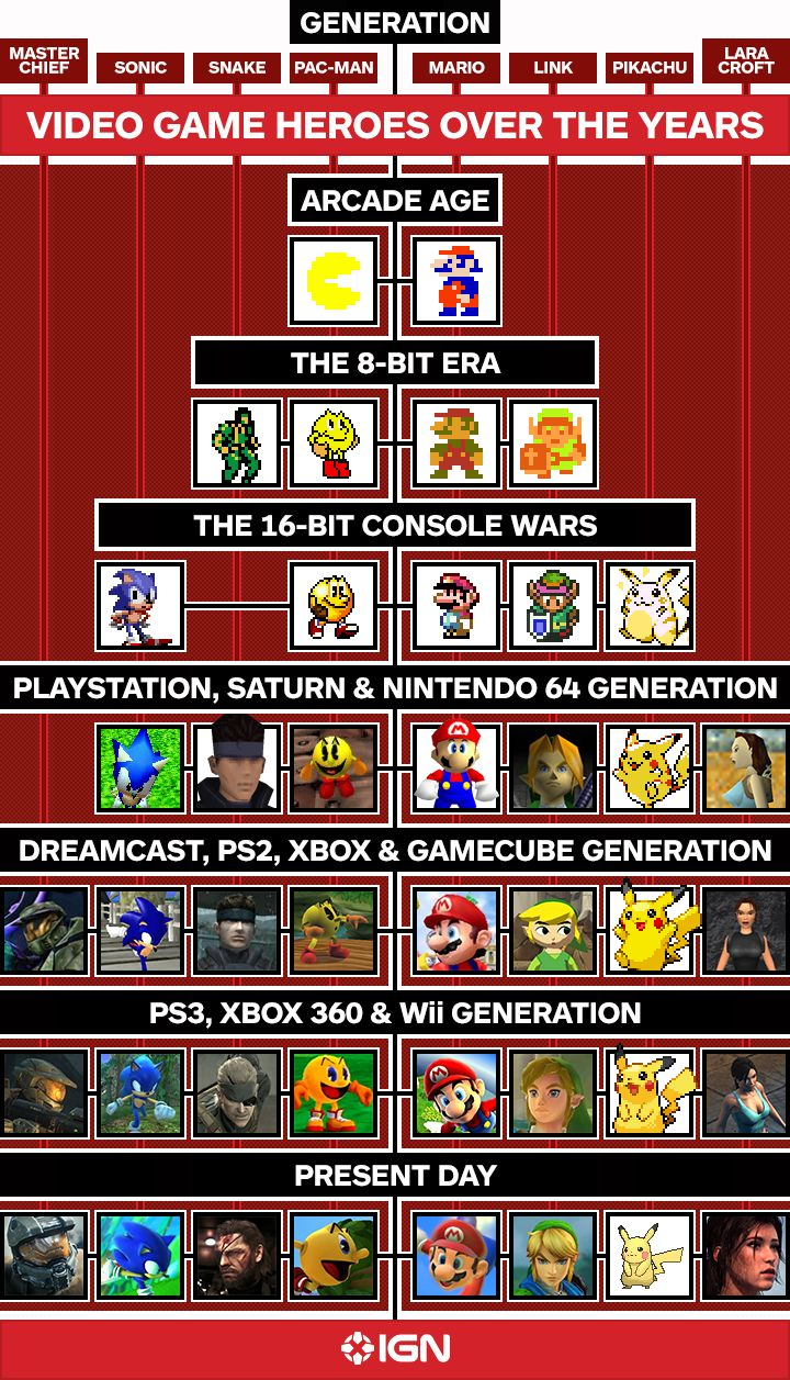 Video Game Heroes Over the Years Fixed